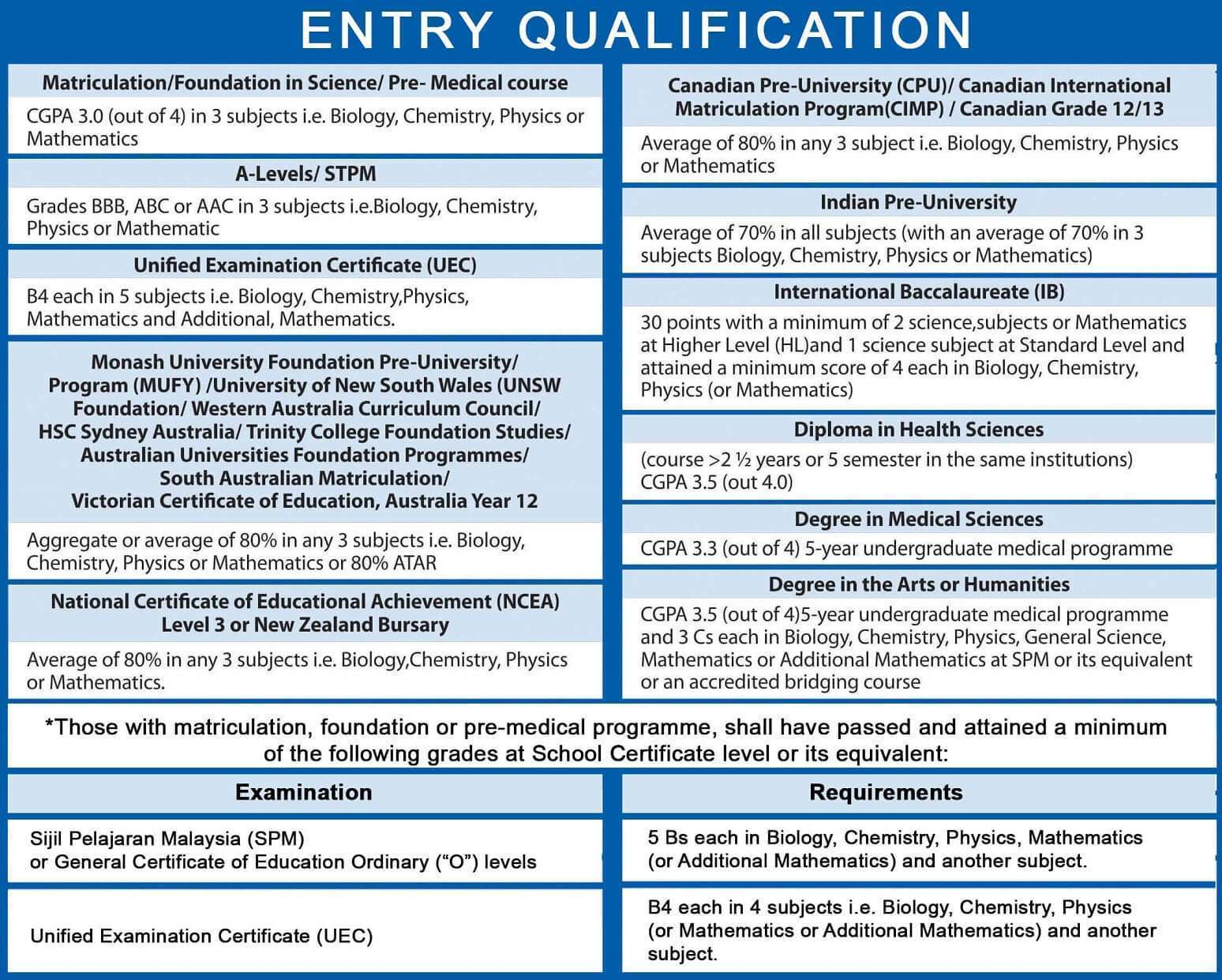 Entry-Qualification1